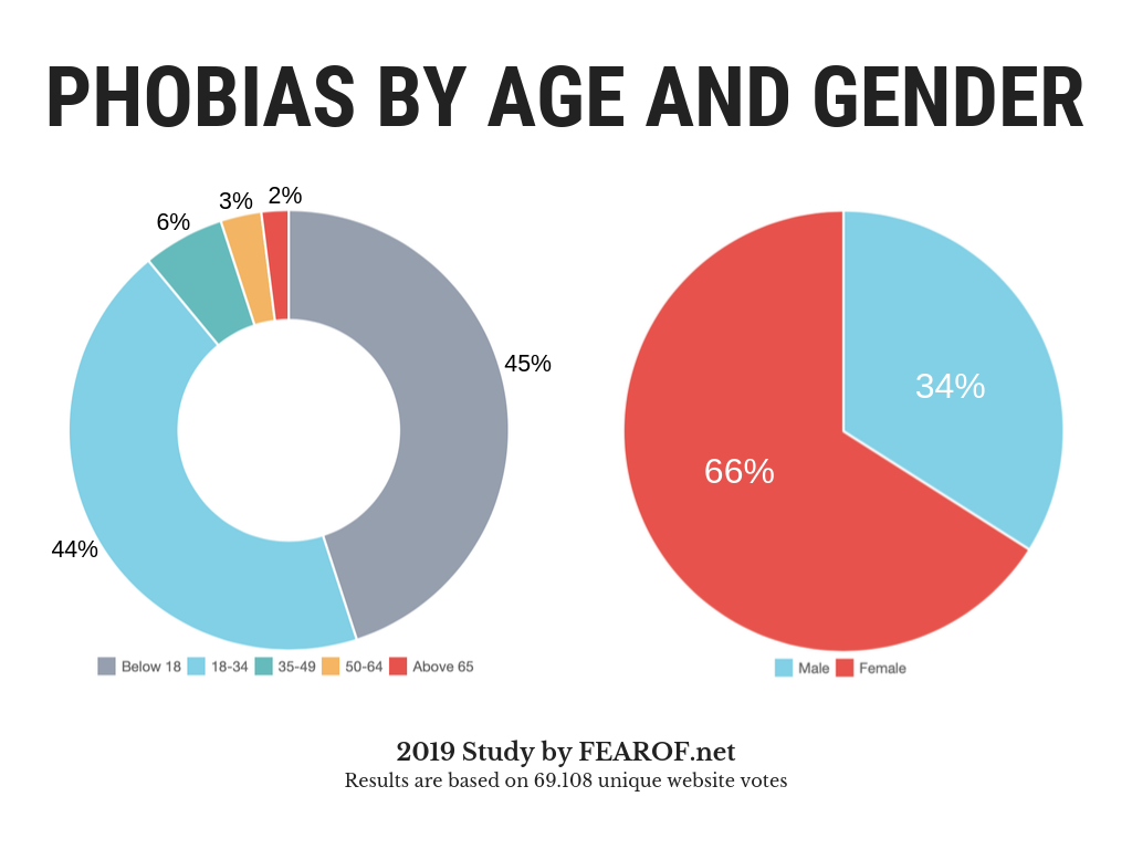 Study of phobias by age and gender